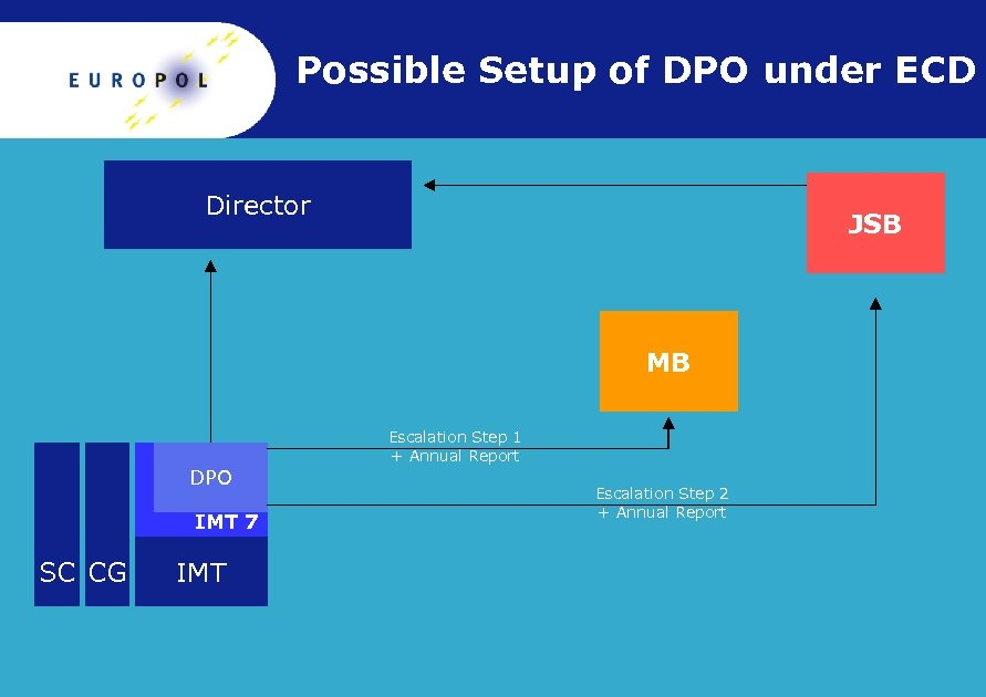 Possible Setup of DPO under ECD Director JSB MB Escalation Step 1 + Annual