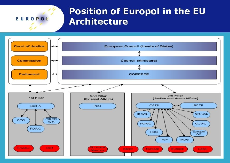 Position of Europol in the EU Architecture