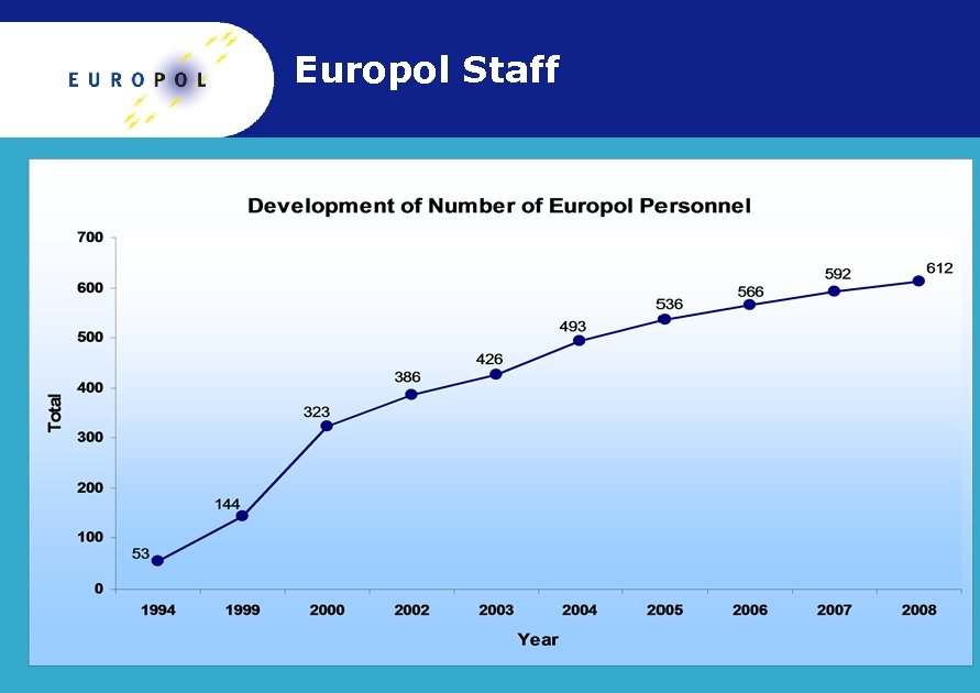 Europol Staff