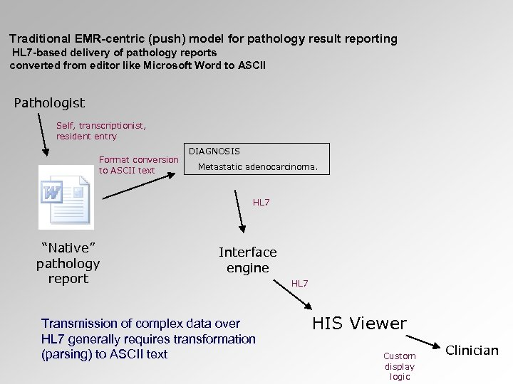 Traditional EMR-centric (push) model for pathology result reporting HL 7 -based delivery of pathology