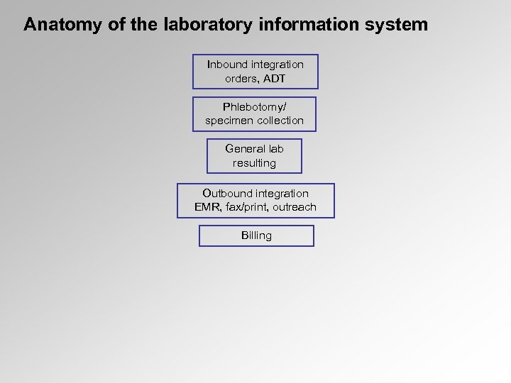 Anatomy of the laboratory information system Inbound integration orders, ADT Phlebotomy/ specimen collection General