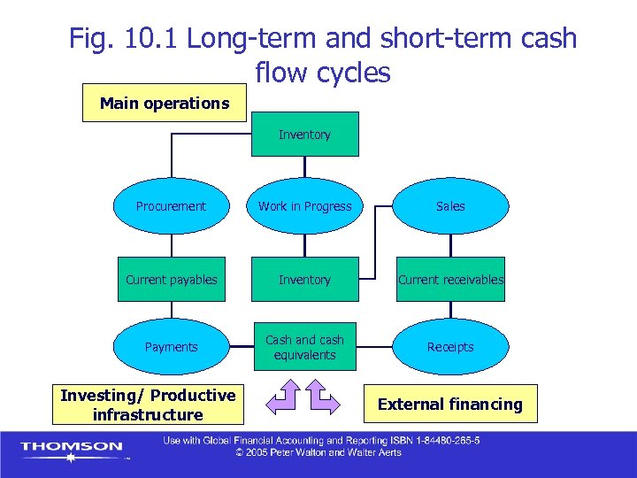 Fig. 10. 1 Long-term and short-term cash flow cycles Main operations Inventory Procurement Work