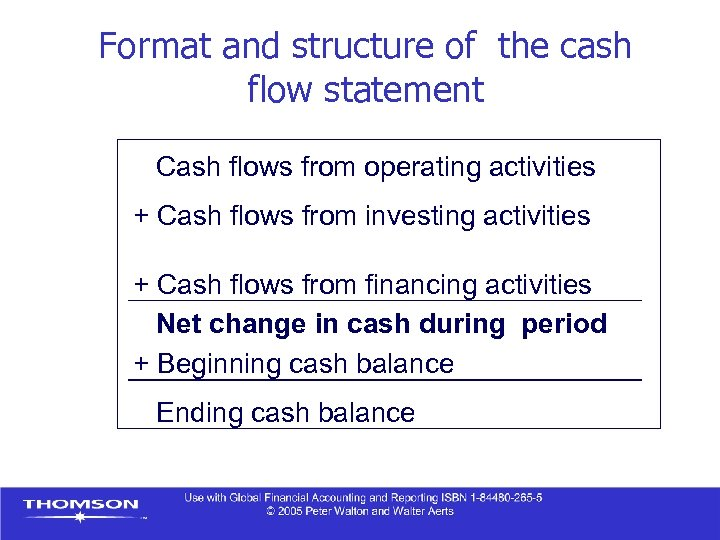 Format and structure of the cash flow statement Cash flows from operating activities +