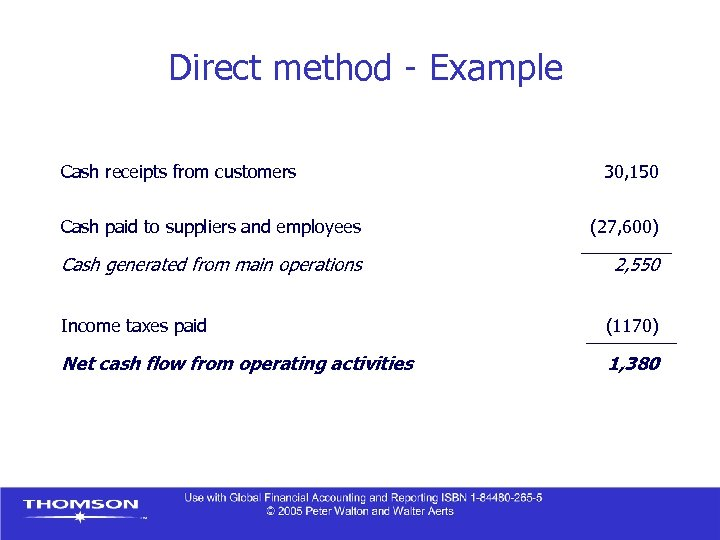 Direct method - Example Cash receipts from customers 30, 150 Cash paid to suppliers