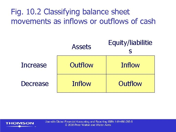 Fig. 10. 2 Classifying balance sheet movements as inflows or outflows of cash Assets