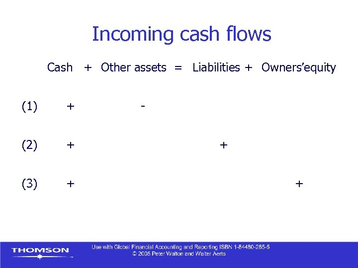 Incoming cash flows Cash + Other assets = Liabilities + Owners'equity (1) + (2)
