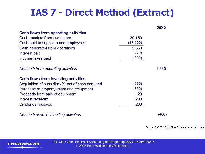 IAS 7 - Direct Method (Extract) Source: IAS 7 – Cash Flow Statements, Appendices