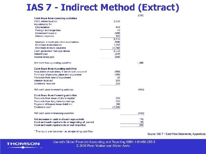 IAS 7 - Indirect Method (Extract) Source: IAS 7 – Cash Flow Statements, Appendices