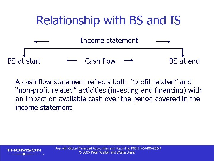 Relationship with BS and IS Income statement BS at start Cash flow BS at