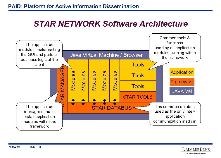 PAID: Platform for Active Information Dissemination STAR NETWORK Software Architecture The application manager used