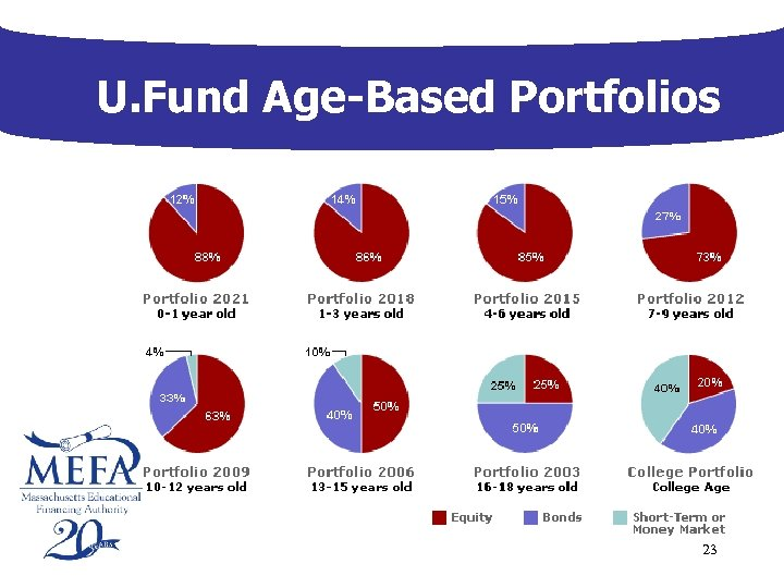 U. Fund Age-Based Portfolios 23