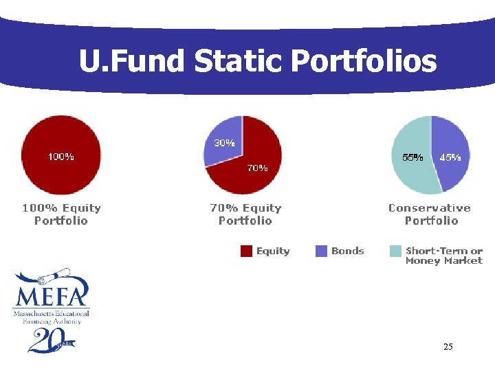 U. Fund Static Portfolios 25