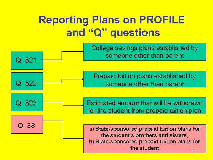 """Reporting Plans on PROFILE and """"Q"""" questions Q. 521 Q. 522 Q. 523 Q."""