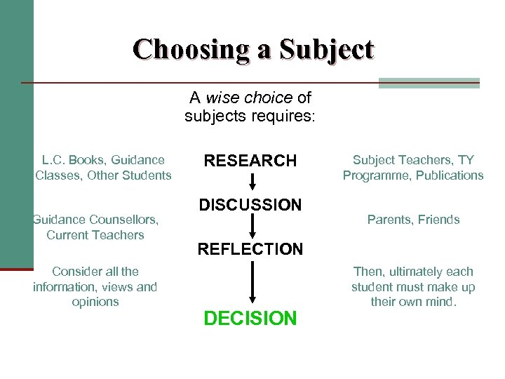 Choosing a Subject A wise choice of subjects requires: L. C. Books, Guidance Classes,