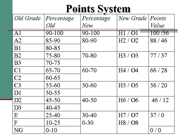 Points System Old Grade Percentage Old A 1 90 -100 A 2 85 -90