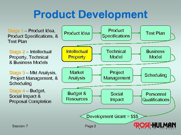 Product Development Stage 1 – Product Idea, Product Specifications, & Test Plan Stage 2