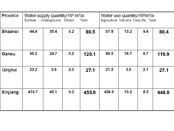 Province Water supply quantity/108 m 3/a Water use quantity/108 m 3/a Surface Agriculture Industry