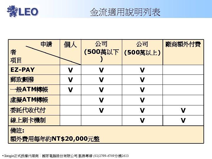 金流適用說明列表 申請 者 項目 個人 公司 公司 廠商額外付費 (500萬以下 (500萬以上) ) EZ-PAY V V