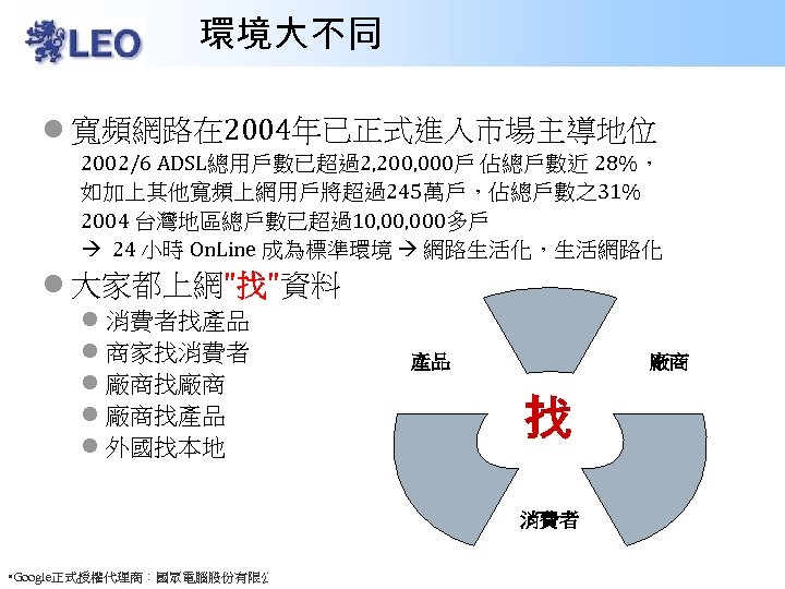 環境大不同 l 寬頻網路在 2004年已正式進入市場主導地位 2002/6 ADSL總用戶數已超過2, 200, 000戶 佔總戶數近 28%, 如加上其他寬頻上網用戶將超過245萬戶,佔總戶數之31% 2004 台灣地區總戶數已超過10, 000多戶