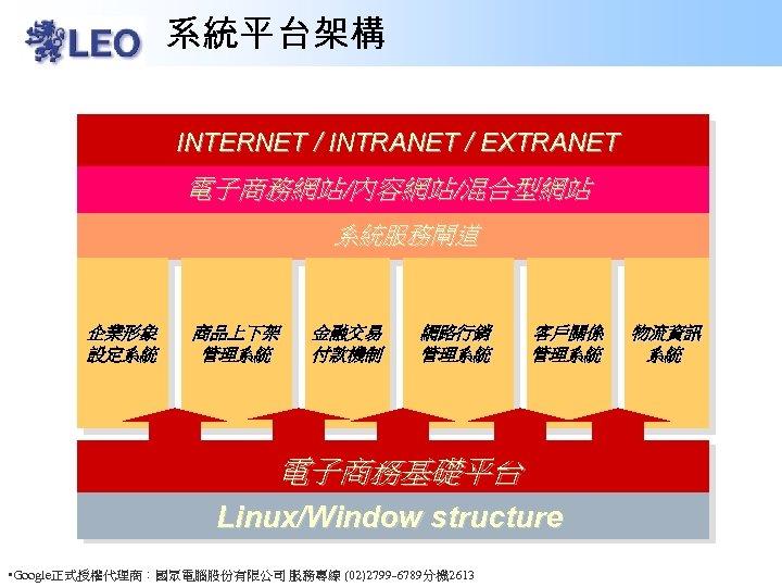 系統平台架構 INTERNET / INTRANET / EXTRANET 電子商務網站/內容網站/混合型網站 系統服務閘道 企業形象 設定系統 商品上下架 管理系統 金融交易 付款機制