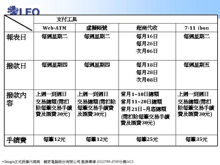 支付 具 Web-ATM 虛擬帳號 超商代收 7 -11 ibon 報表日 每週星期二 每月16日 每月26日 次月06日 每週星期二