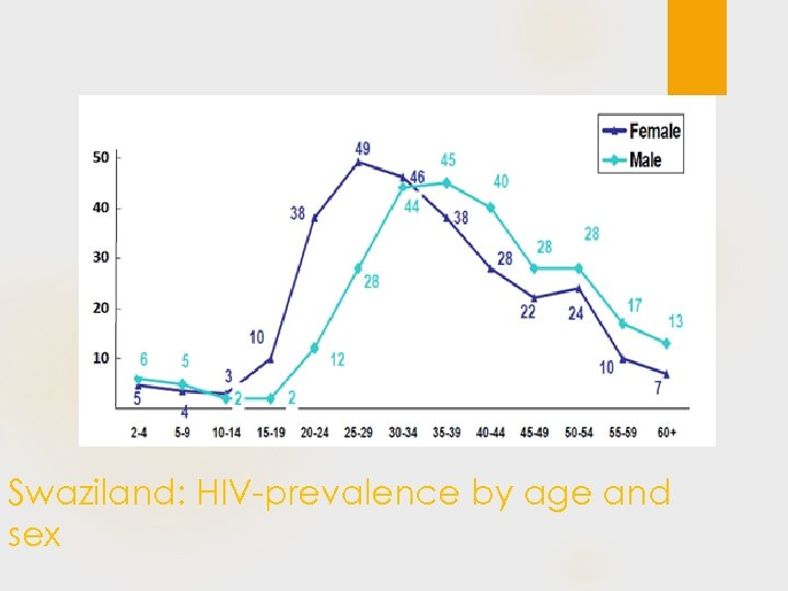 Swaziland: HIV-prevalence by age and sex