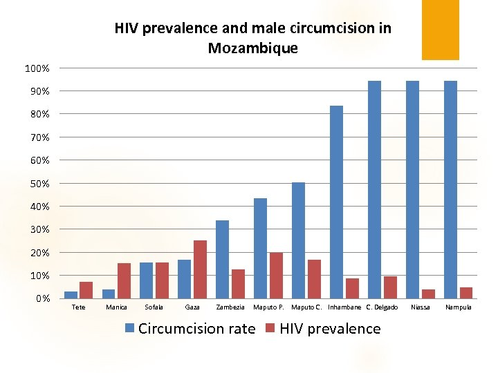 HIV prevalence and male circumcision in Mozambique 100% 90% 80% 70% 60% 50% 40%