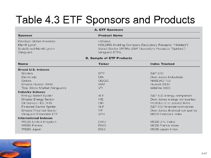 Table 4. 3 ETF Sponsors and Products 4 -47