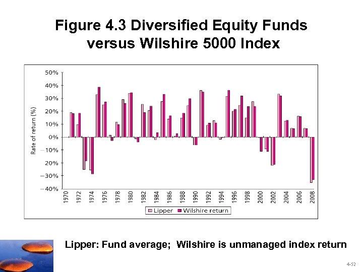 Figure 4. 3 Diversified Equity Funds versus Wilshire 5000 Index Lipper: Fund average; Wilshire