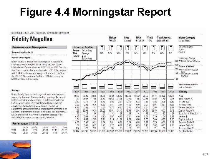 Figure 4. 4 Morningstar Report 4 -55