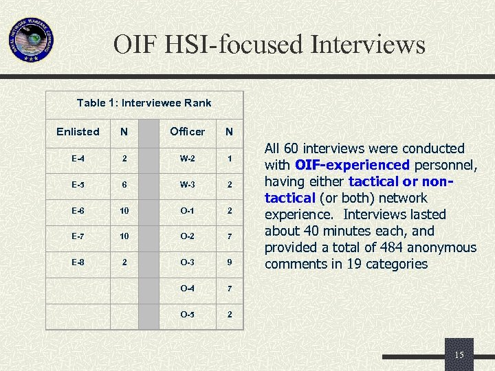 OIF HSI-focused Interviews Table 1: Interviewee Rank Enlisted N Officer N E-4 2 W-2