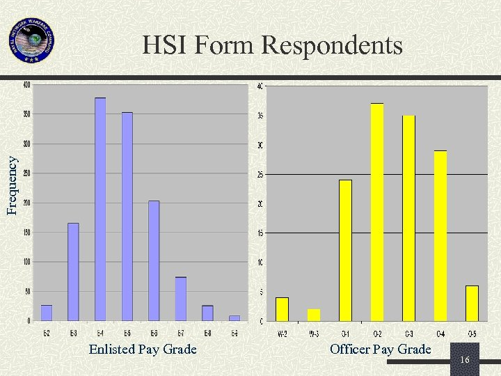 Frequency HSI Form Respondents Enlisted Pay Grade Officer Pay Grade 16