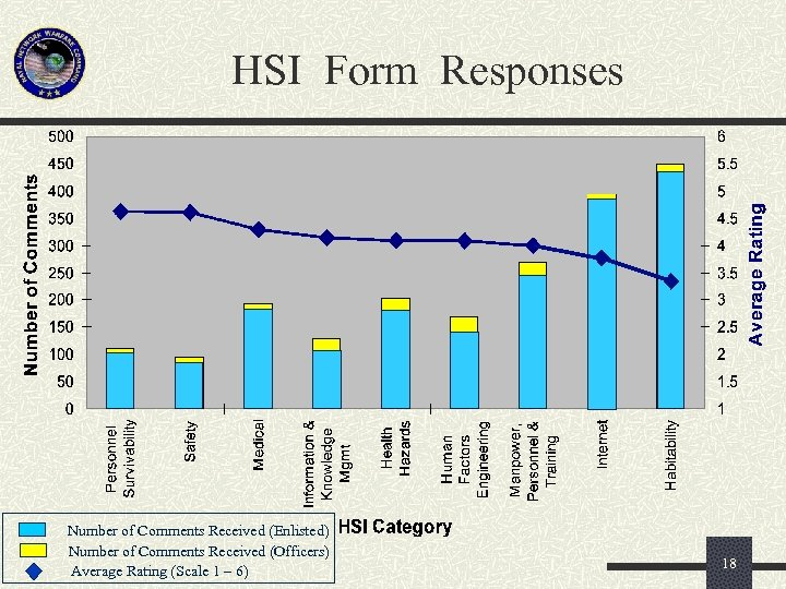 HSI Form Responses Number of Comments Received (Enlisted) Number of Comments Received (Officers) Average