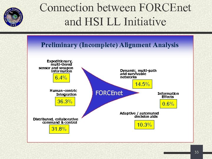Connection between FORCEnet and HSI LL Initiative Preliminary (Incomplete) Alignment Analysis Expeditionary, multi -tiered