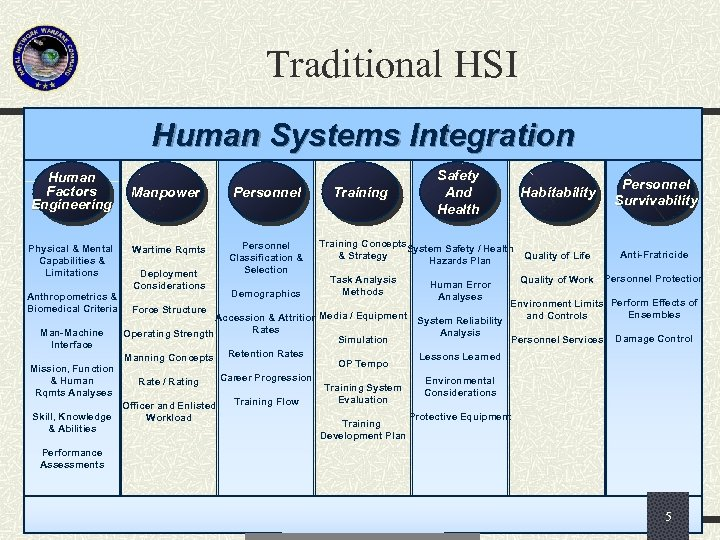 Traditional HSI Human Systems Integration Human Factors Engineering Physical & Mental Capabilities & Limitations