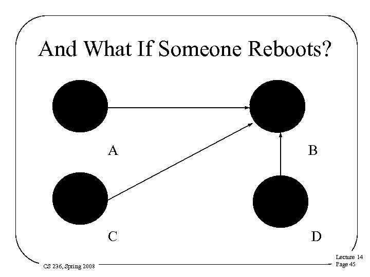 And What If Someone Reboots? Reboot A C CS 236, Spring 2008 B D