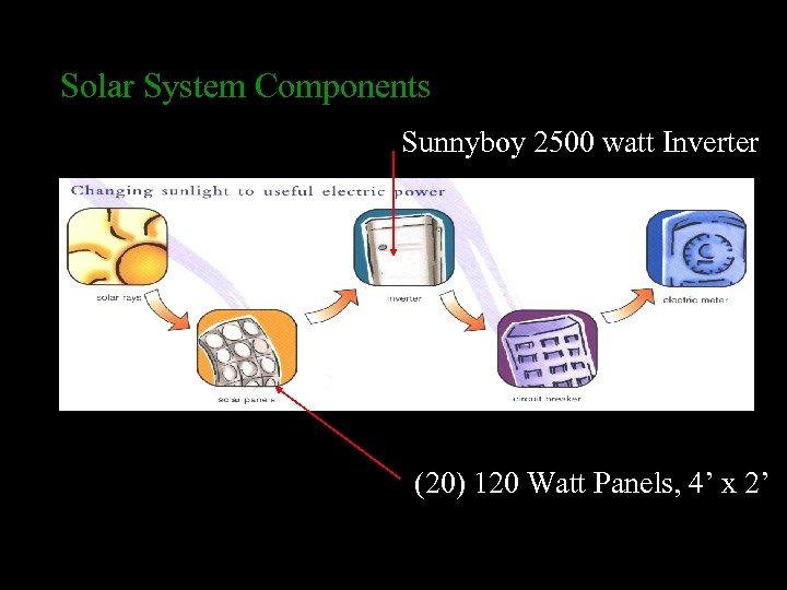 Solar System Components Sunnyboy 2500 watt Inverter (20) 120 Watt Panels, 4' x 2'