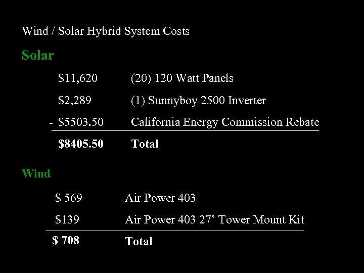 Wind / Solar Hybrid System Costs Solar $11, 620 (20) 120 Watt Panels $2,
