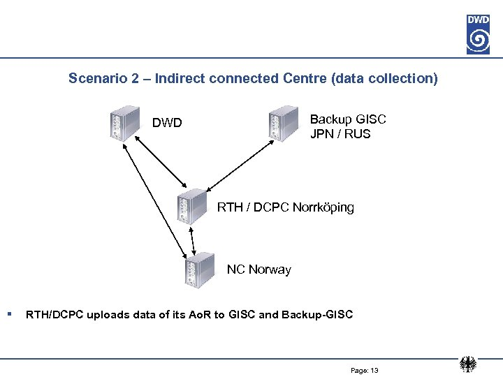 Scenario 2 – Indirect connected Centre (data collection) Backup GISC JPN / RUS DWD