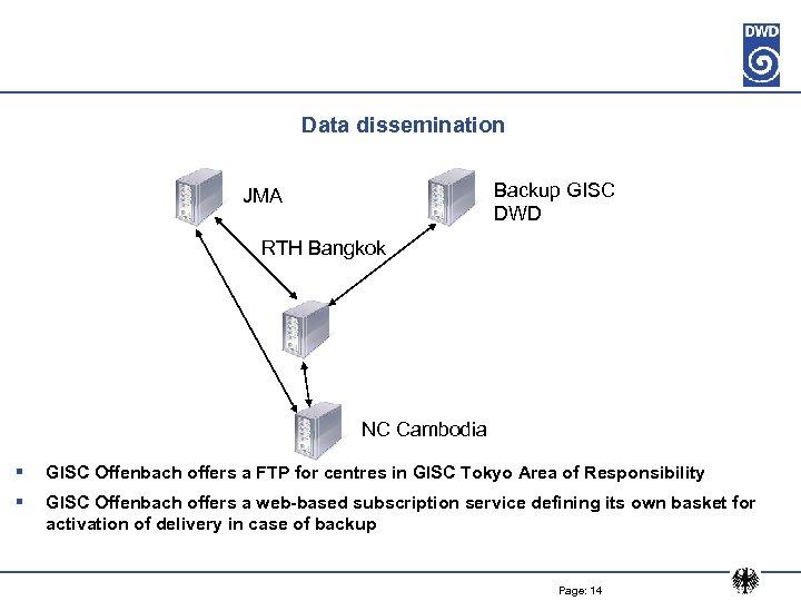 Data dissemination Backup GISC DWD JMA RTH Bangkok NC Cambodia § GISC Offenbach offers