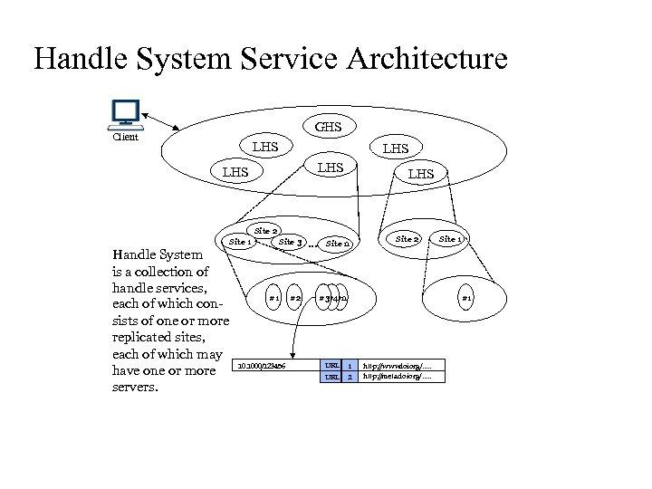 Handle System Service Architecture GHS Client LHS LHS LHS Site 2 Site 1 Handle