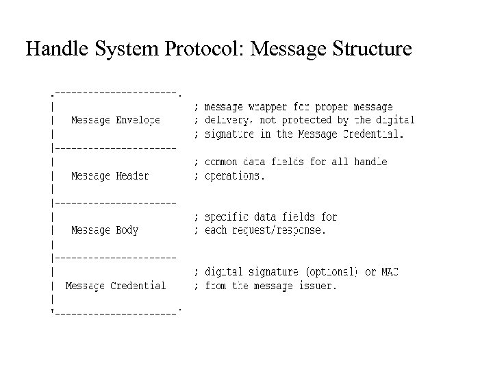 Handle System Protocol: Message Structure