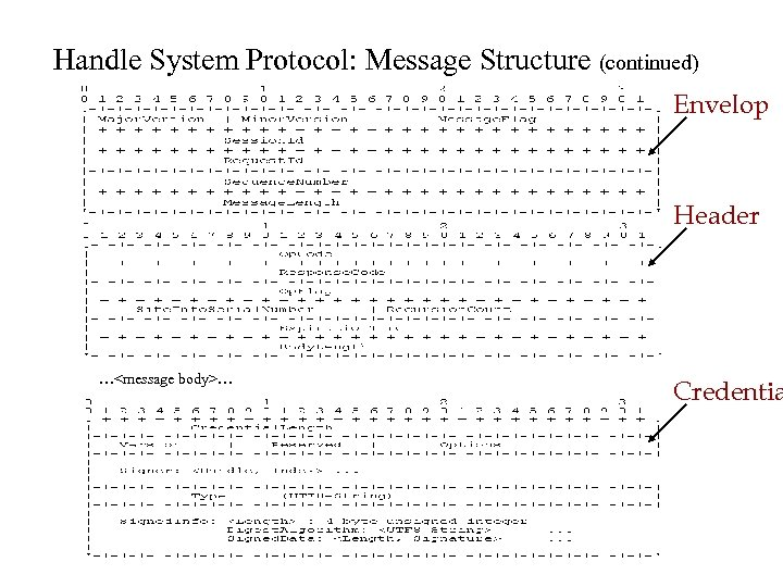 Handle System Protocol: Message Structure (continued) Envelop Header …<message body>… Credentia