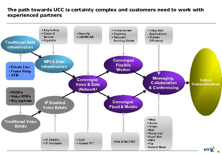 The path towards UCC is certainly complex and customers need to work with experienced