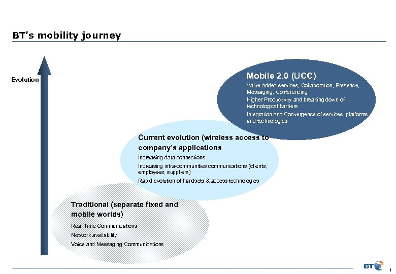 BT's mobility journey Mobile 2. 0 (UCC) Evolution Value added services, Collaboration, Presence, Messaging,