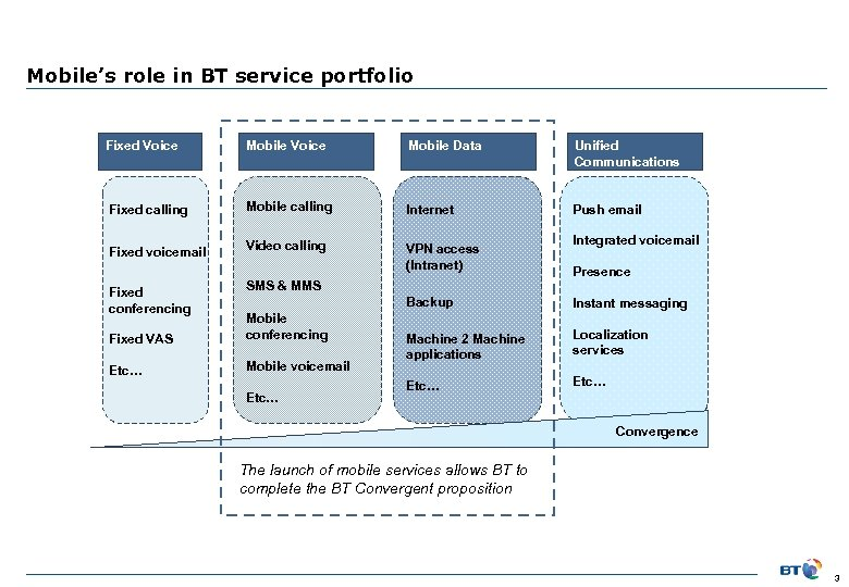 Mobile's role in BT service portfolio Fixed Voice Mobile Data Unified Communications Fixed calling
