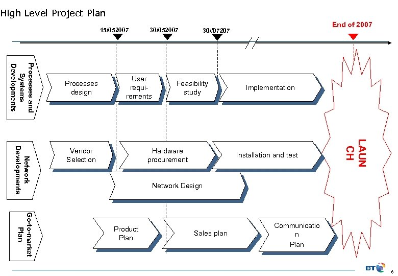 High Level Project Plan 15/052007 Processes and Systems Developments Processes design 30/052007 User requirements