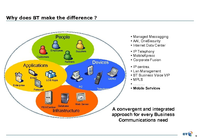 Why does BT make the difference ? People Employees • Managed Messagging • AAI,