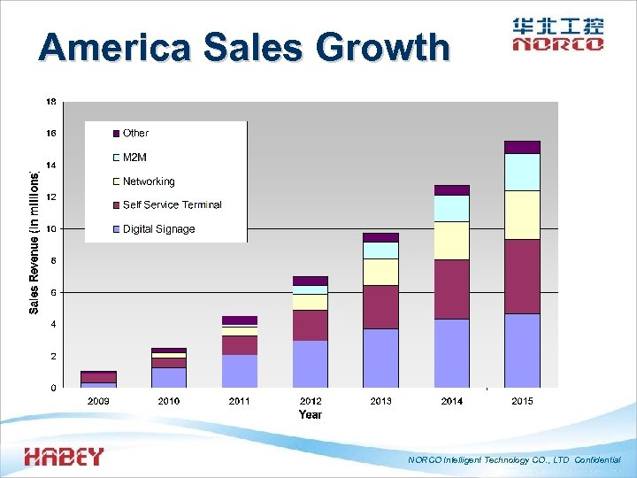 America Sales Growth NORCO Intelligent Technology CO. , LTD Confidential