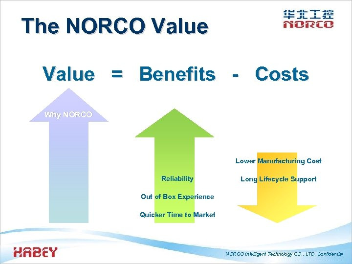 The NORCO Value = Benefits - Costs Why NORCO Lower Manufacturing Cost Reliability Long